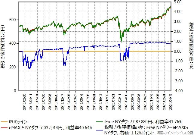 eMAXIS NYダウからiFree NYダウに乗り換えた場合のグラフ、含み益10%