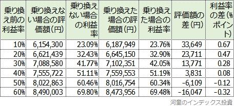 eMAXISバランス(8資産均等型)からスリムバランス(8資産均等型)への結果一覧表