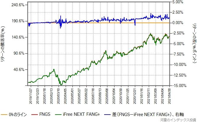 FNGSとiFree NEXT FANG+のリターン比較グラフ