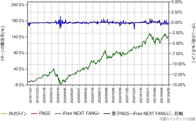 FNGSの運用コストを年率0.4%ポイント増量したものとのリターン比較グラフ