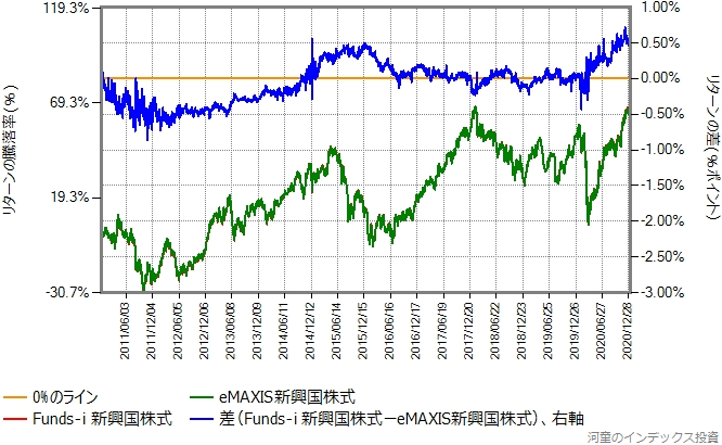 Funds-i 新興国株式とeMAXIS新興国株式のリターン比較グラフ