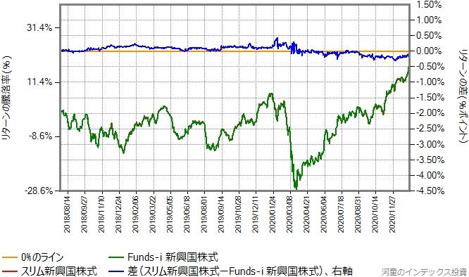 スリム新興国株式の運用コストを年率0.38%ポイント増量したものとの比較グラフ