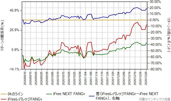 iFreeレバレッジFANG+とiFree NEXT FANG+のリターン比較