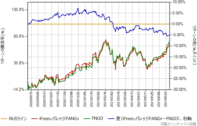 FNGOとiFreeレバレッジFANG+のリターン比較グラフ