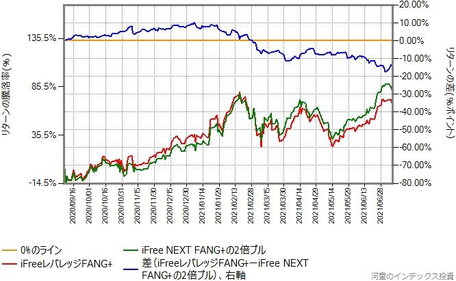 iFree NEXT FANG+の日々の値動きを単純に2倍にしたものとiFreeレバレッジFANG+のリターン比較グラフ