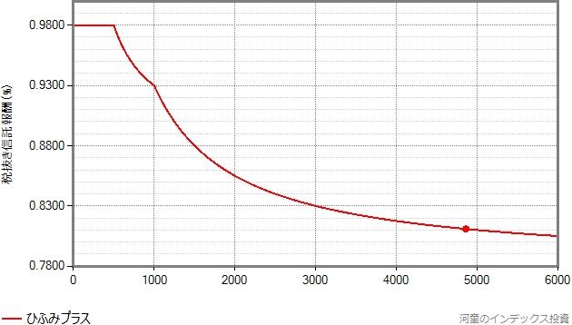 ひふみプラスの信託報酬が漸減される様子のグラフ
