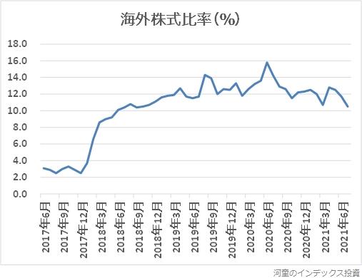 海外株式比率の推移グラフ