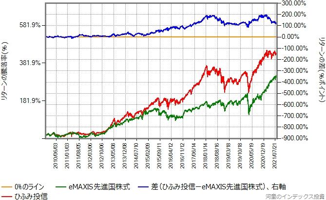 2009年11月20日から2021年8月27日までの、eMAXIS先進国株式とひふみ投信のリターン比較グラフ