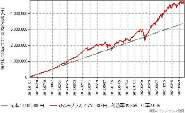 2018年2月以降も積立投資を継続した場合のシミュレーション結果のグラフ