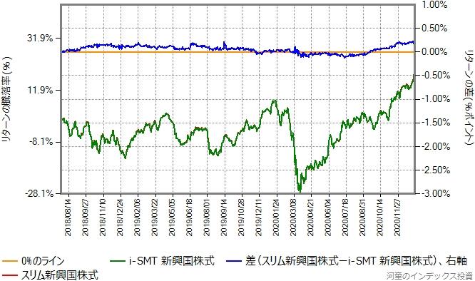 スリム新興国株式とi-SMT新興国株式のリターン比較グラフ