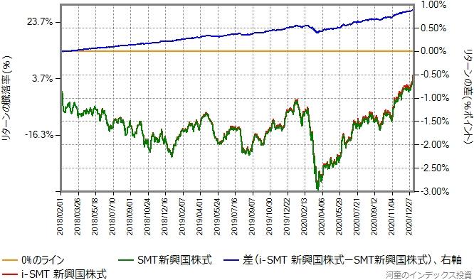 SMT新興国株式とi-SMT新興国株式のリターン比較グラフ