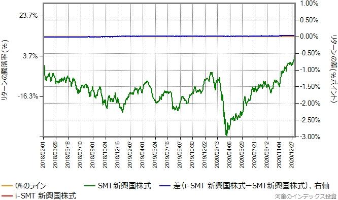 i-SMT新興国株式の運用コストを年率0.285%ポイント増量したものとの比較グラフ