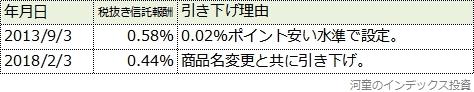 iシェアーズ新興国株式の信託報酬引き下げ履歴表