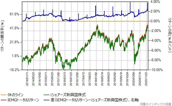 IEMGトータルリターンとiシェアーズ新興国株式のリターン比較グラフ