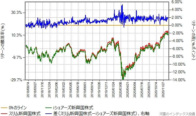 スリム新興国株式とiシェアーズ新興国株式のリターン比較グラフ