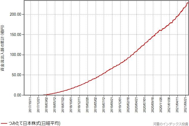 つみたて日本株式(日経平均)の資金流出入額の累計の推移グラフ