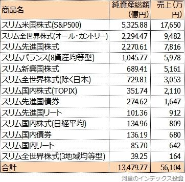 スリムシリーズを三菱UFJ国際投信の売上高順に並べたもの