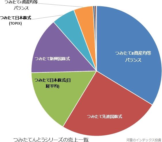 つみたてんとうシリーズの三菱UFJ国際投信の売上高の円グラフ