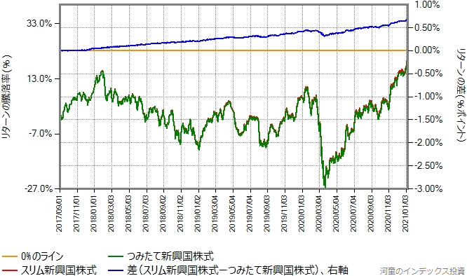 スリム新興国株式とつみたて新興国株式のリターン比較グラフ