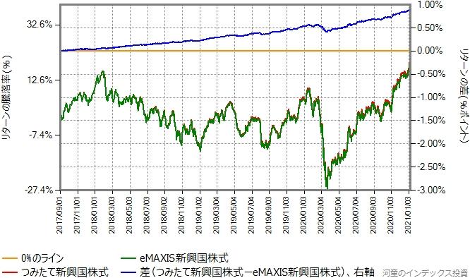 eMAXIS新興国株式とつみたて新興国株式のリターン比較グラフ
