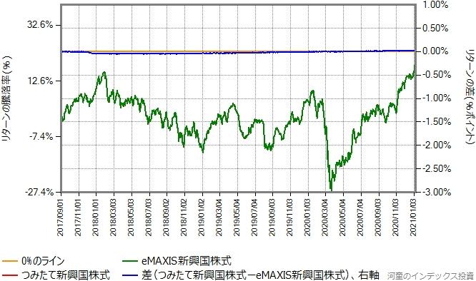 つみたて新興国株式の運用コストを年率0.22%ポイント増量したものとの比較グラフ