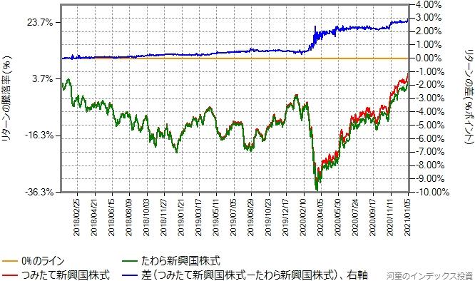 たわら新興国株式とつみたて新興国株式の比較リターン比較グラフ