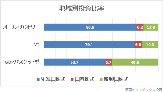 地域別投資比率の比較グラフ