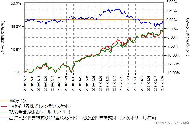 ニッセイ世界株式ファンド(GDP型バスケット)とスリム全世界株式(オール・カントリー)のリターン比較グラフ