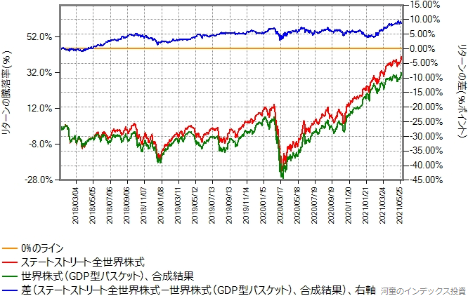 ステートストリート全世界株式との合成結果のリターン比較グラフ