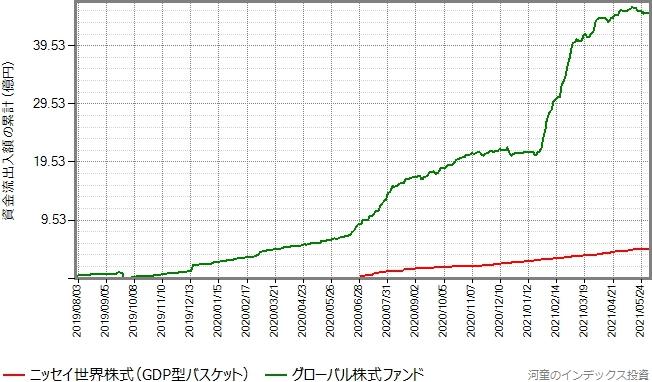 グローバル株式ファンドもプロットしたグラフ