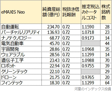 eMAXIS Neoシリーズの純資産総額一覧表