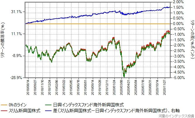 スリム新興国株式と日興インデックスファンド海外新興国株式のリターン比較グラフ
