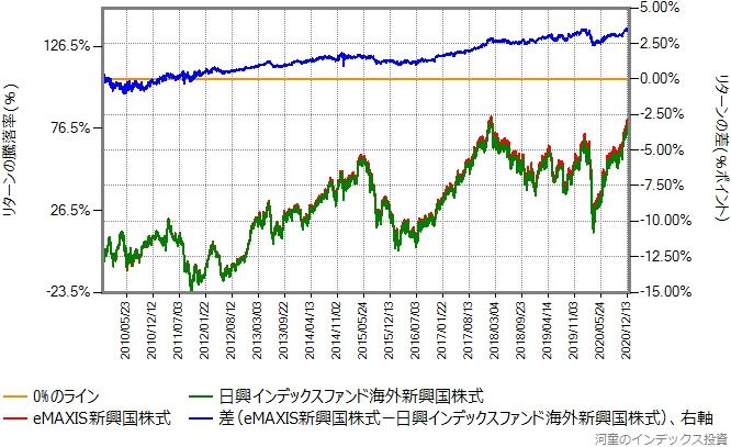eMAXIS新興国株式と日興インデックスファンド海外新興国株式のリターン比較グラフ