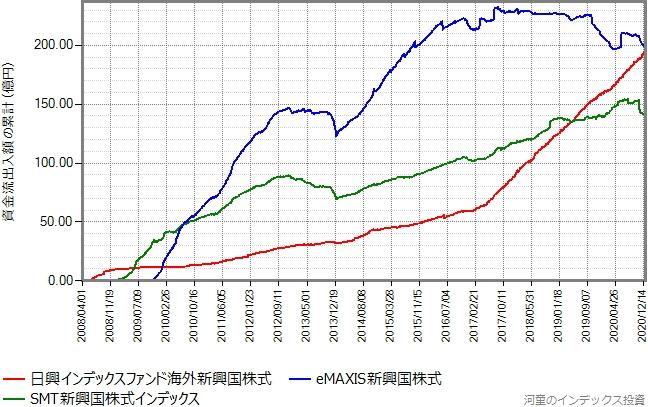 SMT新興国株式とeMAXIS新興国株式もプロットしたグラフ