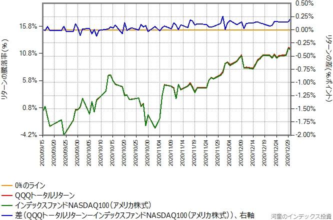 QQQトータルリターンとインデックスファンドNASDAQ100のリターン比較グラフ