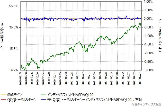 QQQトータルリターンの運用コストを年率0.45%ポイント増量したものとの比較グラフ
