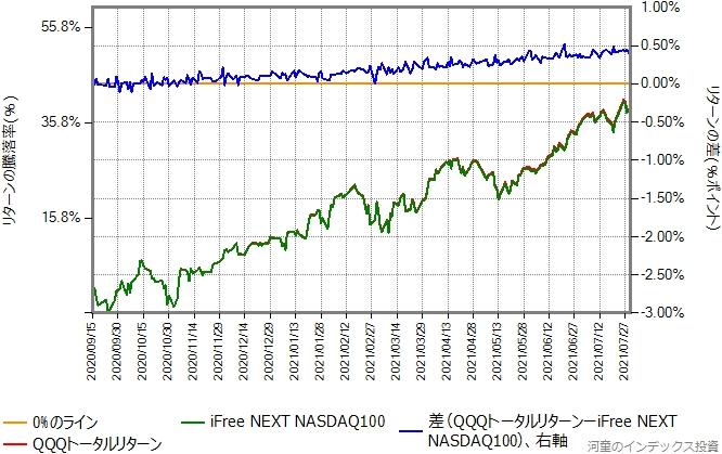 QQQトータルリターンとiFree NEXT NASDAQ100のリターン比較グラフ