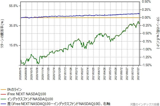 iFree NEXT NASDAQ100とインデックスファンドNASDAQ100のリターン比較グラフ