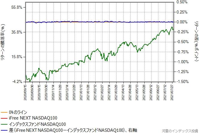 iFree NEXT NASDAQ100の運用コストを年率0.1%ポイント増量したものとの比較グラフ