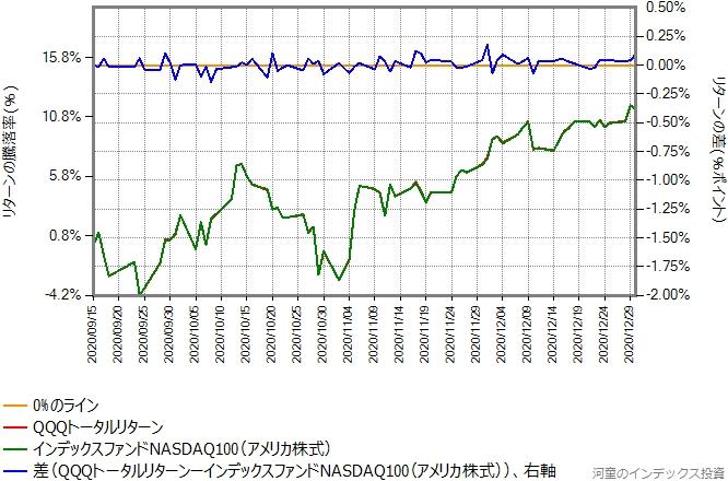 QQQトータルリターンの運用コストを年率0.35%ポイント増量したものとの比較グラフ