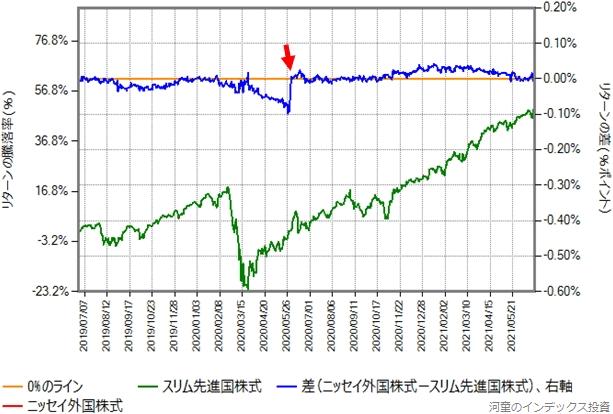 ニッセイ外国株式とスリム先進国株式の2019年6月27日から2021年6月25日までのリターン比較グラフ