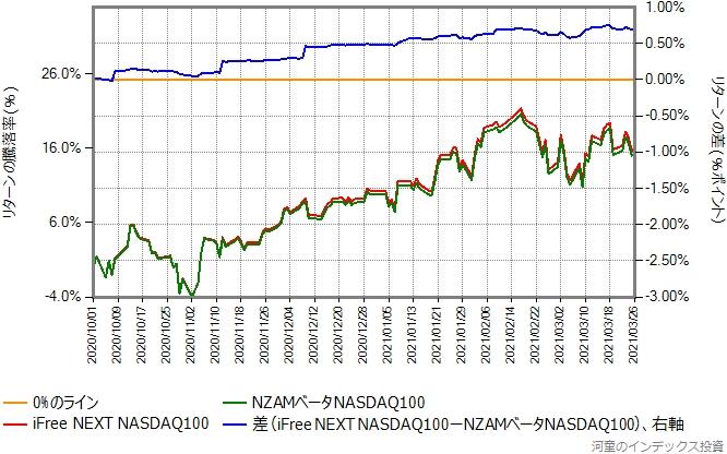 iFree NEXT NASDAQ100とNZAMベータNASDAQ100のリターン比較グラフ、2020年10月1日から