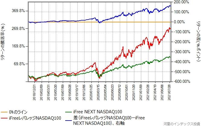 iFreeレバレッジNASDAQ100とiFree NEXT NASDAQ100のリターン比較グラフ