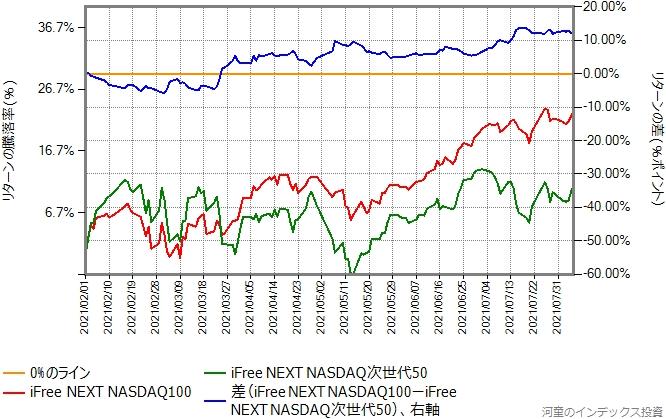 iFree NEXT NASDAQ次世代50とiFree NEXT NASDAQ100のリターン比較グラフ