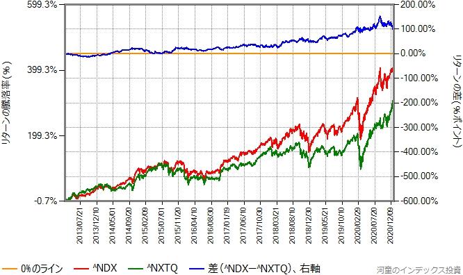 NASDAQ100指数とNASDAQ Q-50指数の比較、2013年3月から