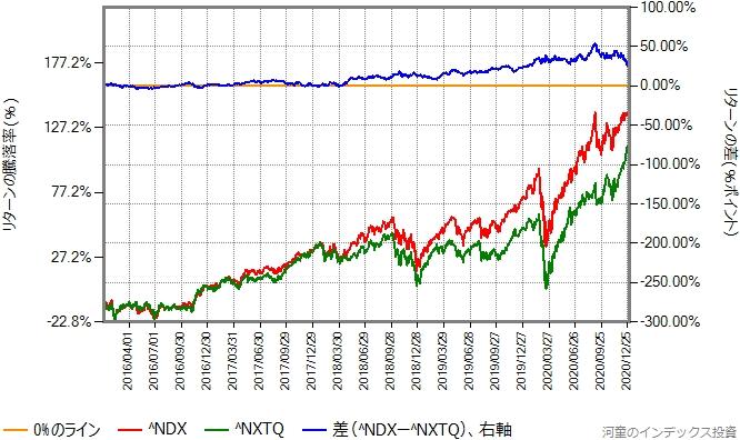 NASDAQ100指数とNASDAQ Q-50指数の比較、2016年年初から