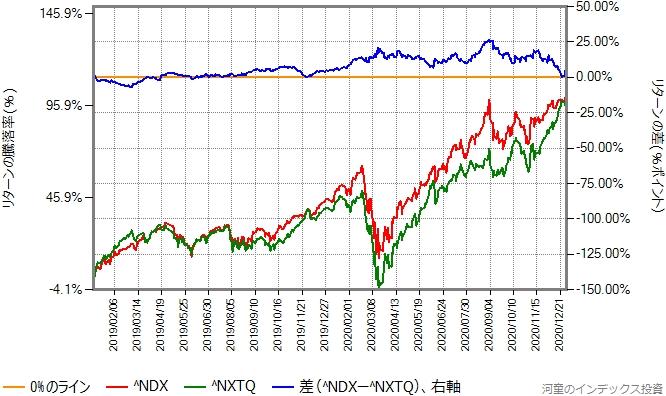 NASDAQ100指数とNASDAQ Q-50指数の比較、2019年年初から