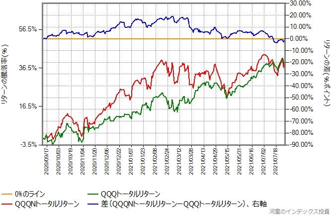 QQQNトータルリターンとQQQトータルリターンの比較グラフ