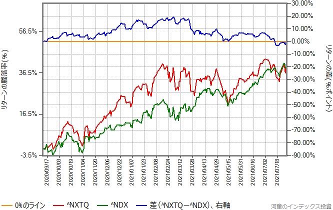 NASDAQ100指数とNASDAQ Q-50指数の比較、2020年9月から