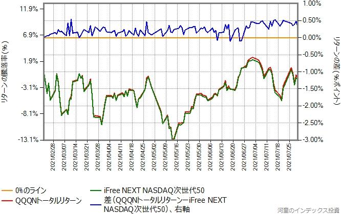 iFree NEXT NASDAQ次世代50とQQQNのリターン比較グラフ